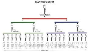 Master Pas Sistem Kilit Yapımı